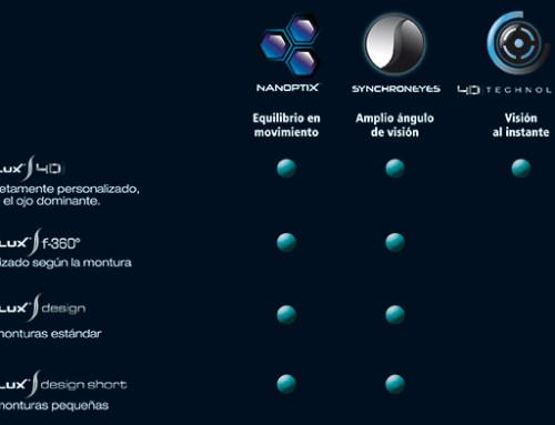 Noves Lents Multifocals Varilux S